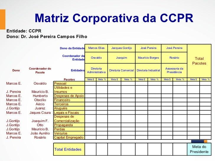 Matriz Corporativa da CCPREntidade: CCPRDono: Dr. José Pereira Campos Filho                                 Dono da Entida...