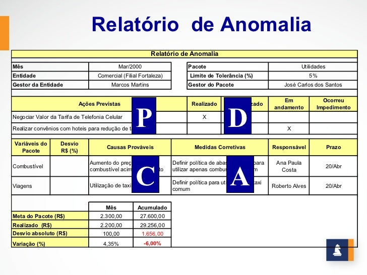 Relatório de Anomalia                                                          Relatório de AnomaliaMês                   ...
