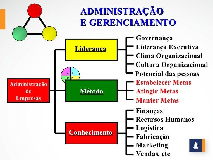 ADMINISTRAÇÃO                       E GERENCIAMENTO                                  Governança                      Lider...