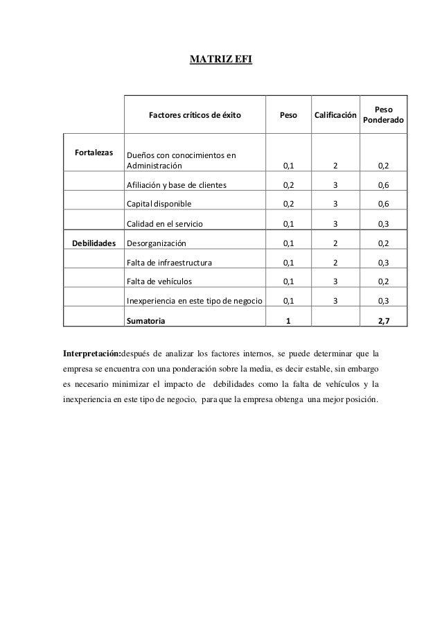 MATRIZ EFI Factores críticos de éxito Peso Calificación Peso Ponderado Fortalezas Dueños con conocimientos en Administraci...