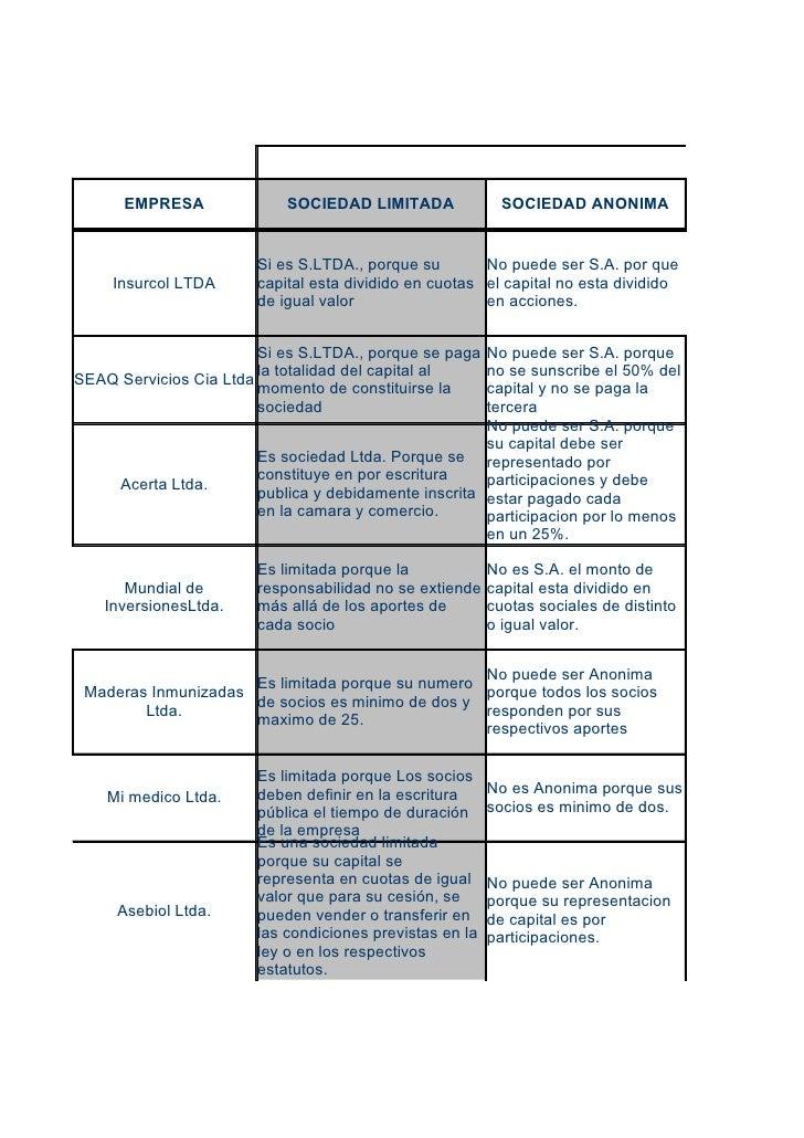 T        EMPRESA              SOCIEDAD LIMITADA               SOCIEDAD ANONIMA                          Si es S.LTDA., por...