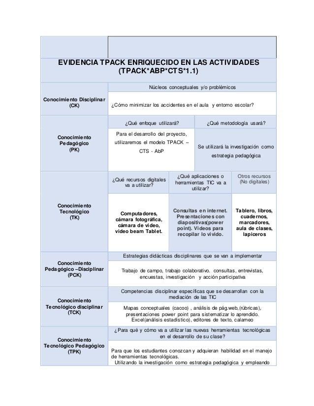 Matriz tpack para el diseño de actividades enriquecida Slide 3