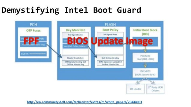 BlueHat v17 || Betraying the BIOS: Where the Guardians of the BIOS ar…