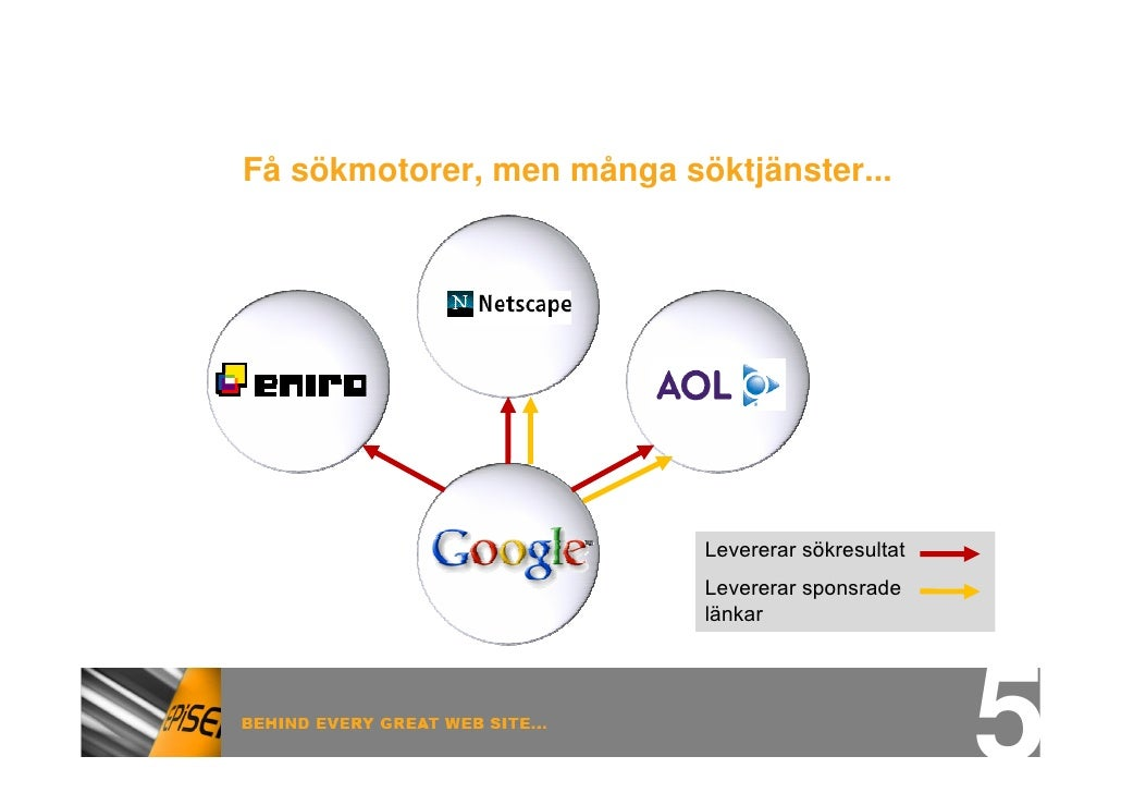 Få sökmotorer, men många söktjänster...                                Levererar sökresultat                            Le...