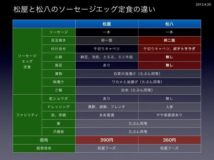 2012.4.30松屋と松八のソーセージエッグ定食の違い                           松屋                     松八              ソーセージ        一本             ...