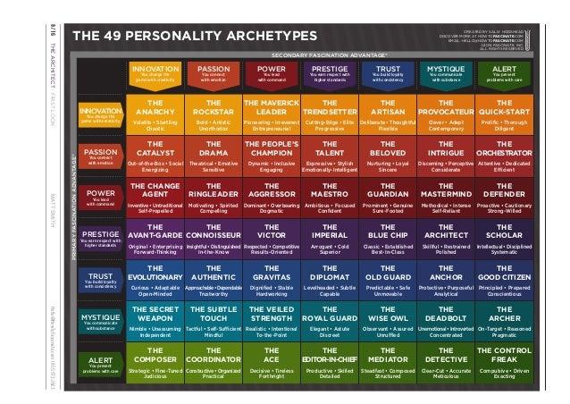49 PERSONALITY ARCHETYPES EPUB