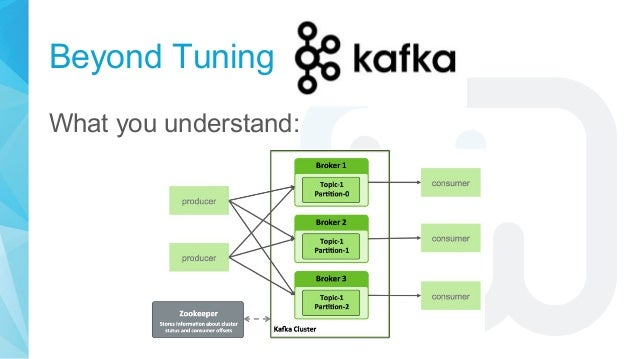 Beyond Tuning What you understand: