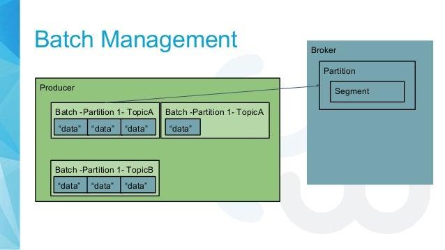 """Batch Management Producer Batch -Partition 1- TopicA Broker Partition """"data"""" """"data"""" """"data"""" Batch -Partition 1- TopicA Batc..."""