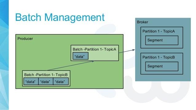 "Batch Management Producer Broker Partition 1 - TopicA Batch -Partition 1- TopicA Batch -Partition 1- TopicB ""data"" ""data"" ..."