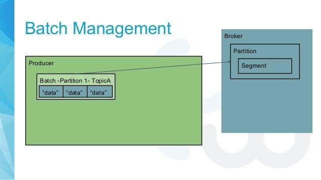 "Batch Management Producer Batch -Partition 1- TopicA Broker Partition ""data"" ""data"" ""data"" Segment"