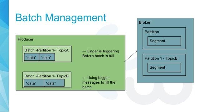 "Batch Management Producer Batch -Partition 1- TopicA Broker Partition ""data"" ""data"" Segment Batch -Partition 1- TopicB ""da..."
