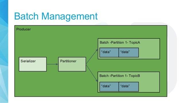 """Batch Management Producer Batch -Partition 1- TopicA """"data"""" """"data"""" Batch -Partition 1- TopicB """"data"""" """"data"""" Serializer Par..."""