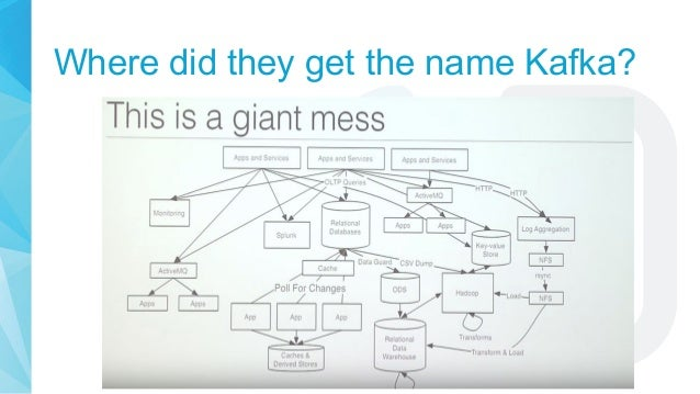 Where did they get the name Kafka? My Guess
