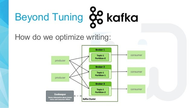 Beyond Tuning How do we optimize writing: