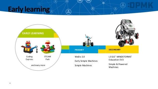 Matt Clark (LEGO Education): A Learning Continuum - Coding ...