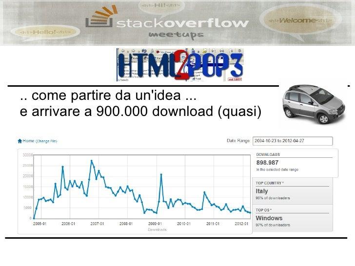.. come partire da unidea ...e arrivare a 900.000 download (quasi)