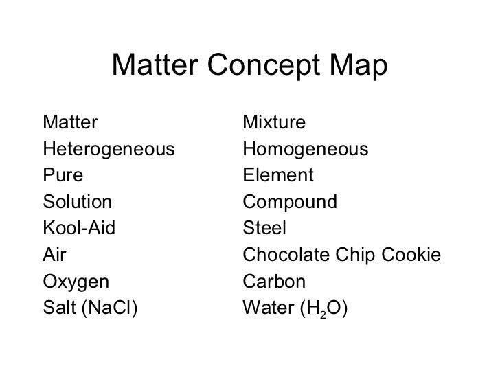 Unit 2- Matter Concept Map- Komperda