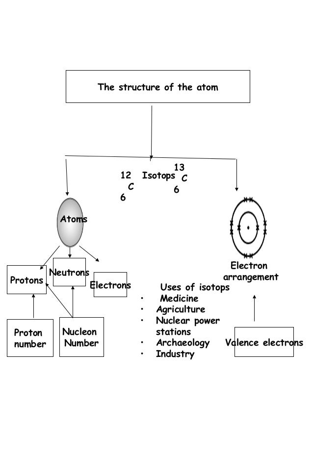 isotops in agriculture List the isotopes used in agriculture industry and examples.