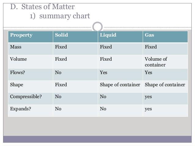solid liquid gas chart