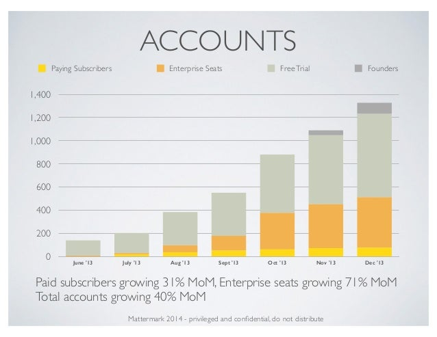 ACCOUNTS 0 200 400 600 800 1,000 1,200 1,400 June '13 July '13 Aug '13 Sept '13 Oct '13 Nov '13 Dec '13 Paying Subscribers...