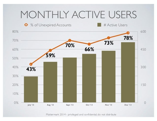 MONTHLY ACTIVE USERS 0 150 300 450 600 0% 10% 20% 30% 40% 50% 60% 70% 80% July '13 Aug '13 Sept '13 Oct '13 Nov '13 Dec '1...