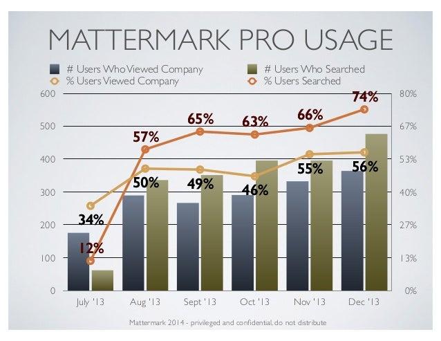 MATTERMARK PRO USAGE 0% 13% 27% 40% 53% 67% 80% 0 100 200 300 400 500 600 July '13 Aug '13 Sept '13 Oct '13 Nov '13 Dec '1...