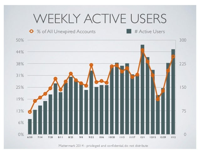 WEEKLY ACTIVE USERS 0 75 150 225 300 0% 6% 13% 19% 25% 31% 38% 44% 50% 6/30 7/14 7/28 8/11 8/25 9/8 9/22 10/6 10/20 11/3 1...