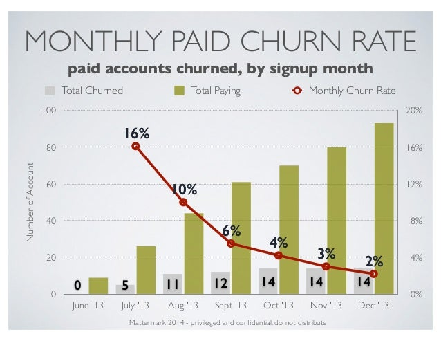 MONTHLY PAID CHURN RATE 0% 4% 8% 12% 16% 20% NumberofAccount 0 20 40 60 80 100 June '13 July '13 Aug '13 Sept '13 Oct '13 ...