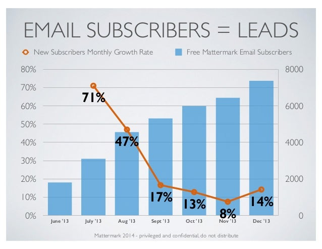 EMAIL SUBSCRIBERS = LEADS 0 2000 4000 6000 8000 0% 10% 20% 30% 40% 50% 60% 70% 80% June '13 July '13 Aug '13 Sept '13 Oct ...