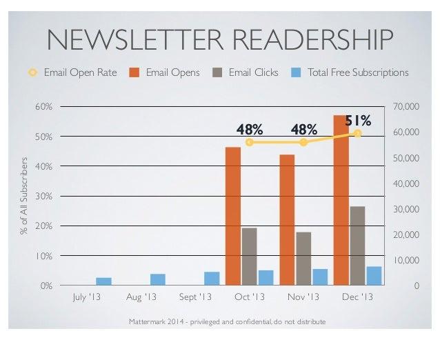 NEWSLETTER READERSHIP 0 10,000 20,000 30,000 40,000 50,000 60,000 70,000 %ofAllSubscribers 0% 10% 20% 30% 40% 50% 60% July...
