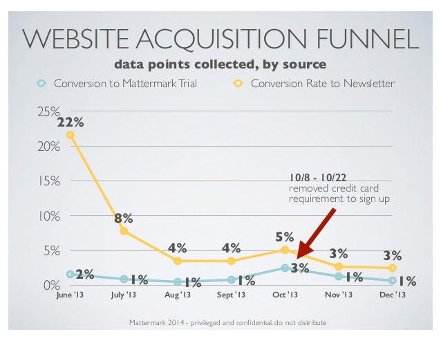 WEBSITE ACQUISITION FUNNEL 0% 5% 10% 15% 20% 25% June '13 July '13 Aug '13 Sept '13 Oct '13 Nov '13 Dec '13 22% 8% 4% 4% 5...