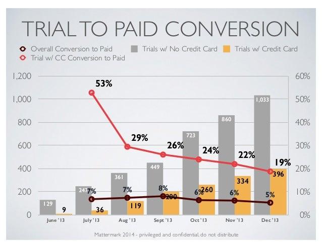 TRIALTO PAID CONVERSION 0% 10% 20% 30% 40% 50% 60% 0 200 400 600 800 1,000 1,200 June '13 July '13 Aug '13 Sept '13 Oct '1...