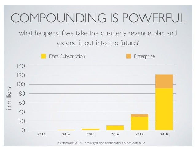 COMPOUNDING IS POWERFUL inmillions 0 20 40 60 80 100 120 140 2013 2014 2015 2016 2017 2018 Data Subscription Enterprise Ma...
