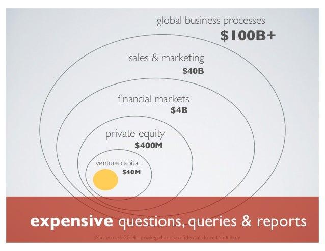 venture capital private equity financial markets sales & marketing global business processes $40M $40B $100B+ $4B $400M Mat...