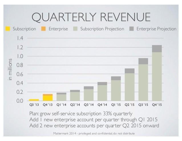 QUARTERLY REVENUE inmillions 0.0 0.2 0.4 0.6 0.8 1.0 1.2 1.4 Q3 '13 Q4 '13 Q1 '14 Q2 '14 Q3 '14 Q4 '14 Q1 '15 Q2 '15 Q3 '1...