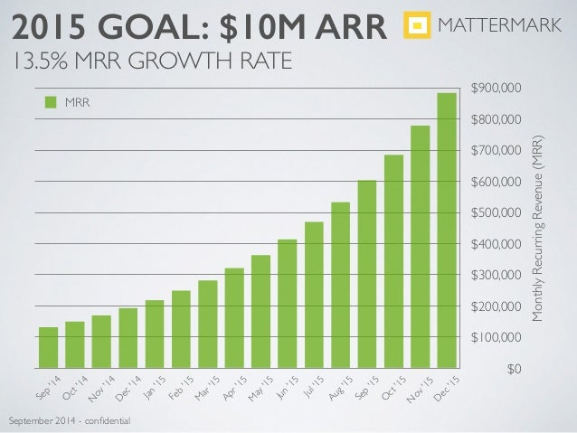 Core Questions to Answer MATTERMARK September 2014 - confidential
