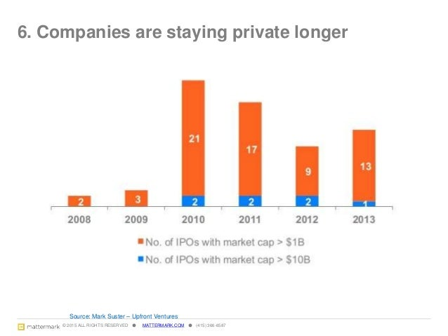 © 2015 ALL RIGHTS RESERVED ● MATTERMARK.COM ● (415) 366-6587 7. Public money is playing in private markets 11 Source: CB I...