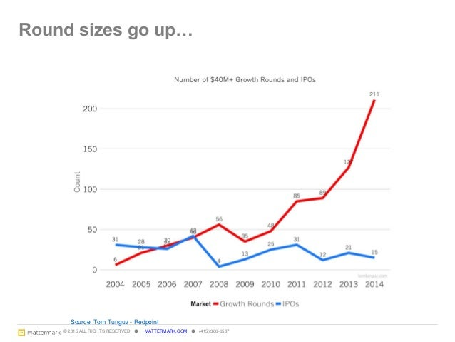© 2015 ALL RIGHTS RESERVED ● MATTERMARK.COM ● (415) 366-6587 Unicorns go up… 16 Source: CB Insights