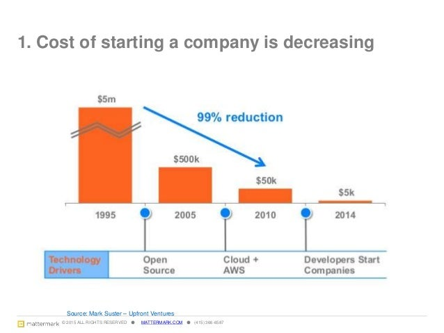 © 2015 ALL RIGHTS RESERVED ● MATTERMARK.COM ● (415) 366-6587 2. Proliferation of micro vc and microbrews 6 Source: CB Insi...