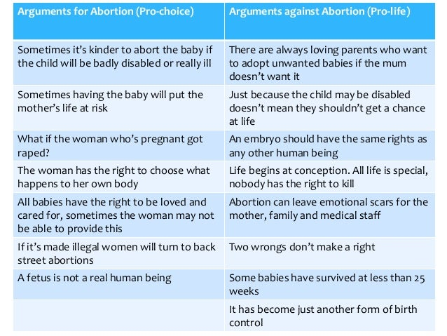 Reasons against abortion essay