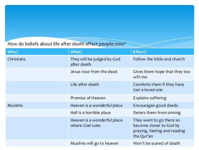 a research on the muslim belief of death