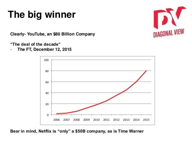 """The big winner Clearly- YouTube, an $80 Billion Company """"The deal of the decade"""" - The FT, December 12, 2015 Bear in mind,..."""