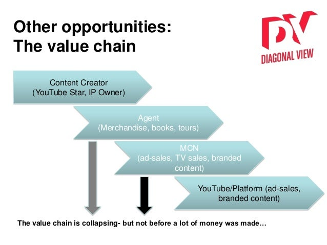 Other opportunities: The value chain The value chain is collapsing- but not before a lot of money was made… Content Creato...