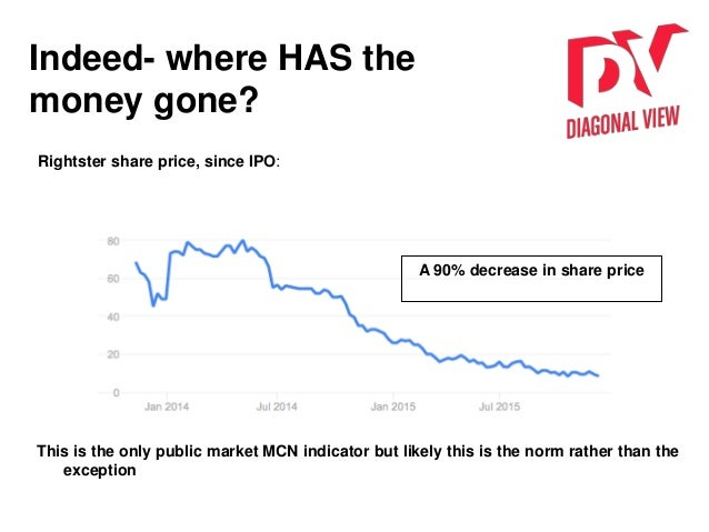Indeed- where HAS the money gone? Rightster share price, since IPO: This is the only public market MCN indicator but likel...