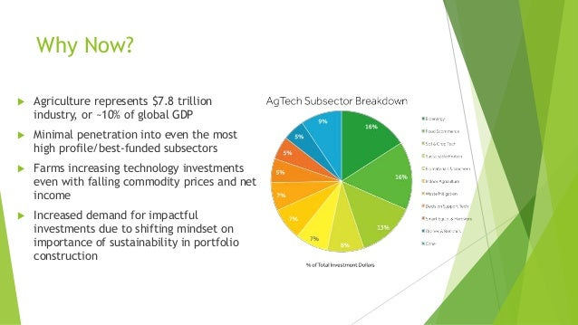 Why Now?  Agriculture represents $7.8 trillion industry, or ~10% of global GDP  Minimal penetration into even the most h...