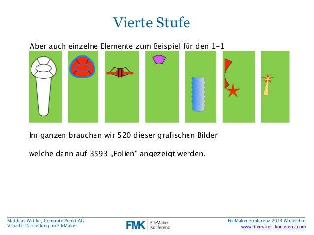 Matthias Wuttke, ComputerPunkt AG  Visuelle Darstellung im FileMaker  Vierte Stufe  Aber auch einzelne Elemente zum Beispi...