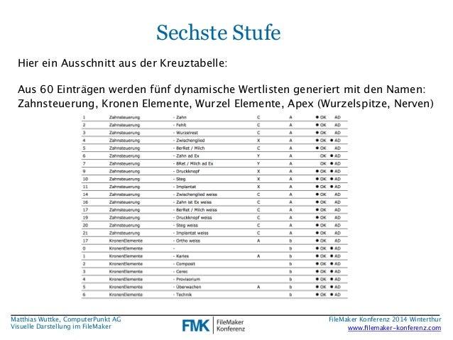 Matthias Wuttke, ComputerPunkt AG  Visuelle Darstellung im FileMaker  Sechste Stufe  Hier ein Ausschnitt aus der Kreuztabe...