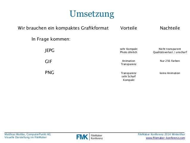 Matthias Wuttke, ComputerPunkt AG  Visuelle Darstellung im FileMaker  Umsetzung  Wir brauchen ein kompaktes Grafikformat  ...