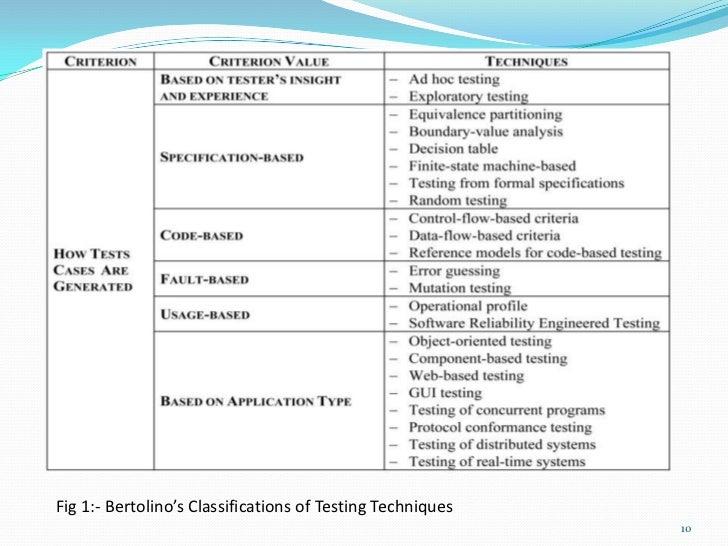 Fig 1:- Bertolino's Classifications of Testing Techniques                                                            10