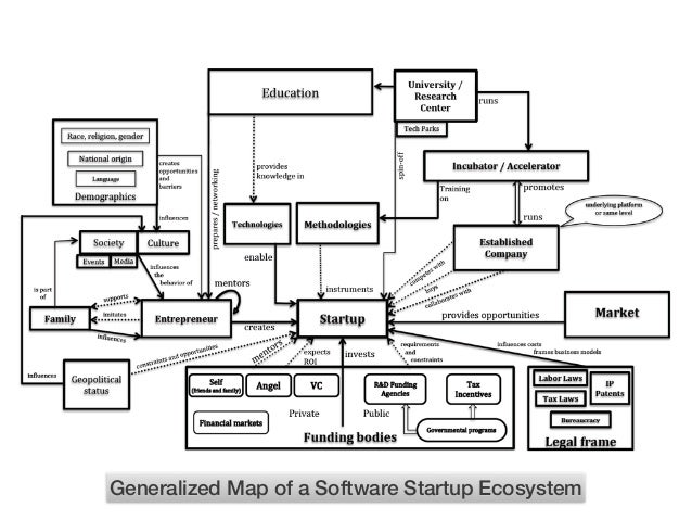Maturity model for Startup Ecosystems